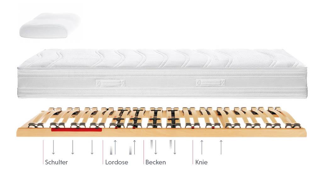 Roewa-Ecco2-Bettsystem-Tonnentaschenfederkern-Matratze