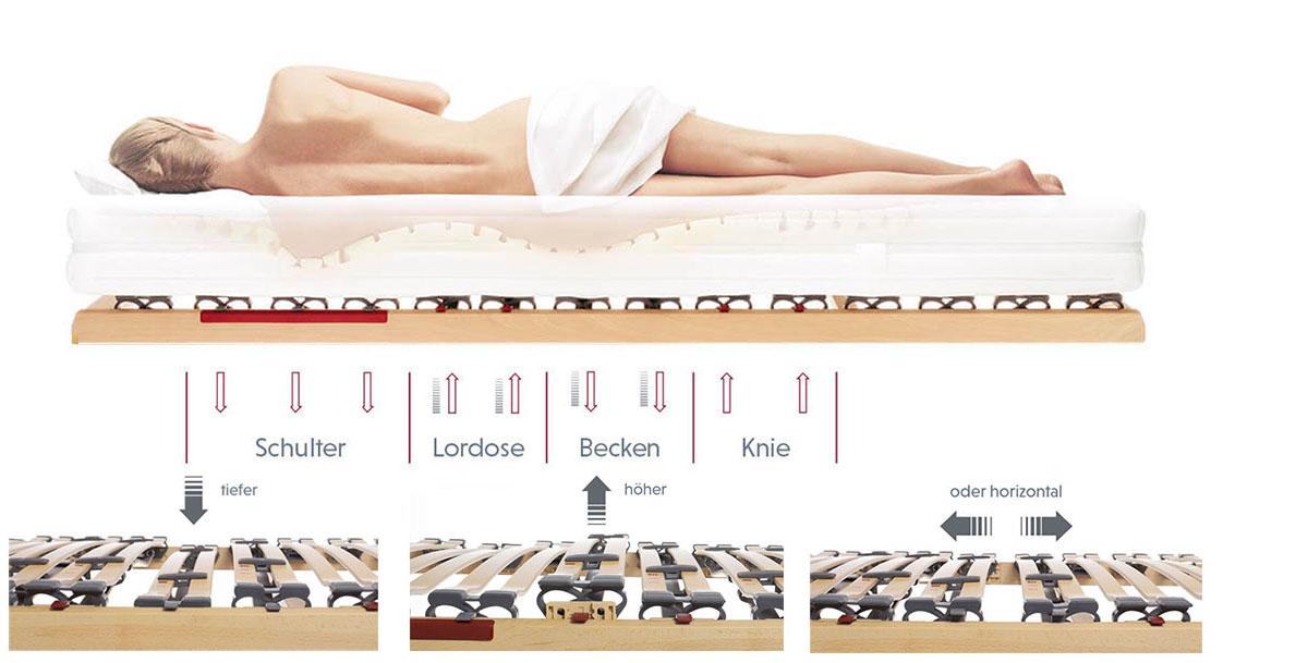 Roewa-Ecco2-Lattenrost-Lattenrost-Komfortrahmen-Bettsystem-mit-Matratze