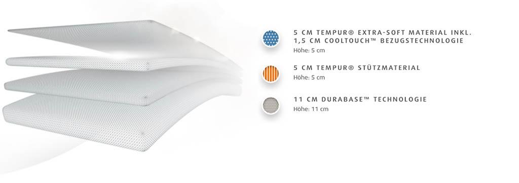 Tempur-Cloud-25-Supreme-Matratze-Merkmale