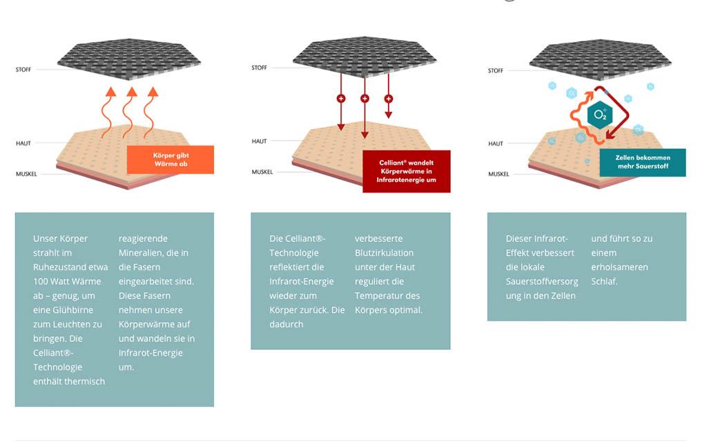 Centa-Star-Regeneration-Faser-Innovation